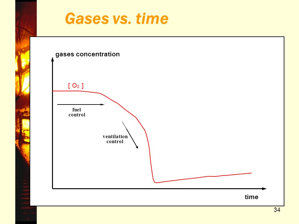 Gases vs. time gases concentration [ O2 ] time fuel control